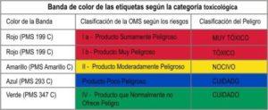 Clasificación de riesgos toxicológicos de productos químicos